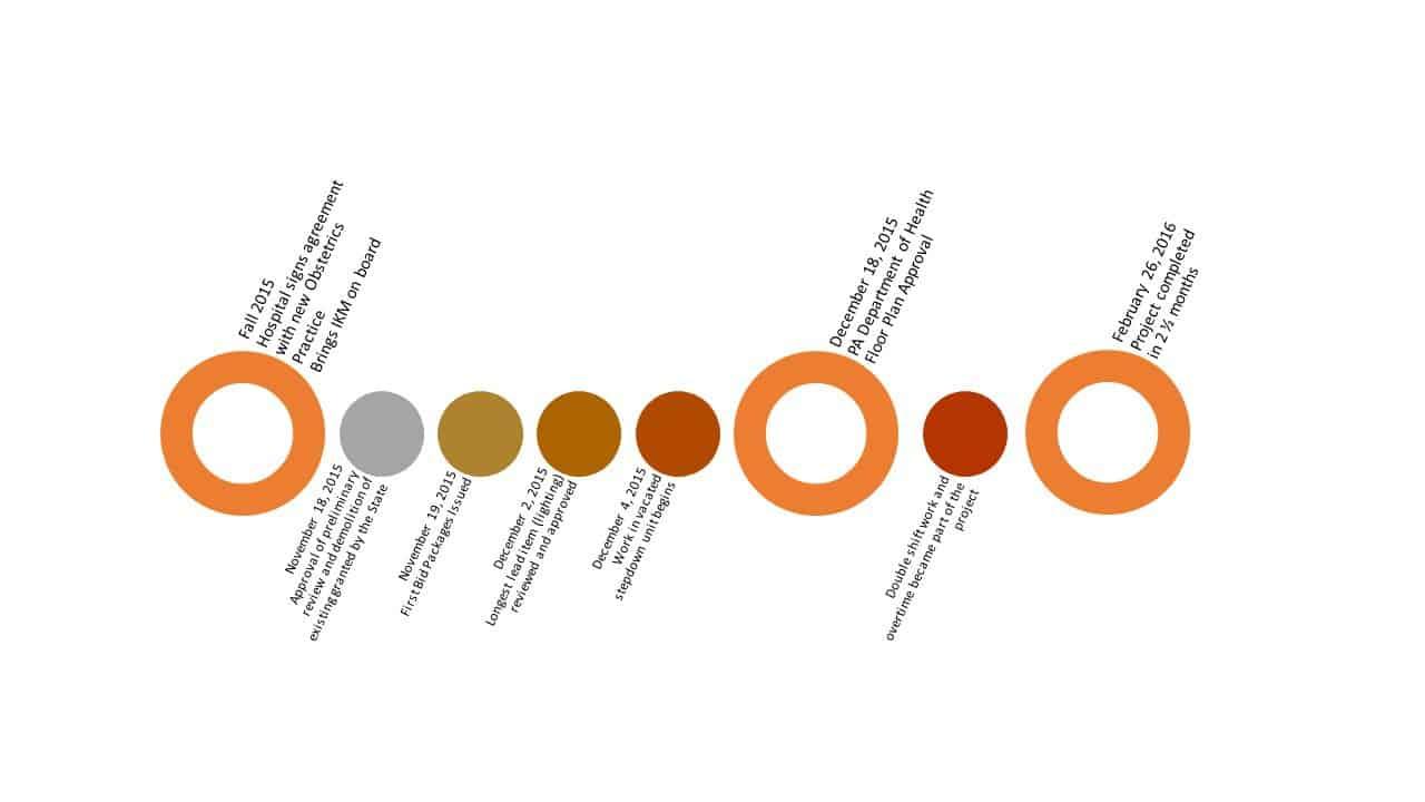 IKM Forbes L&D Timeline1